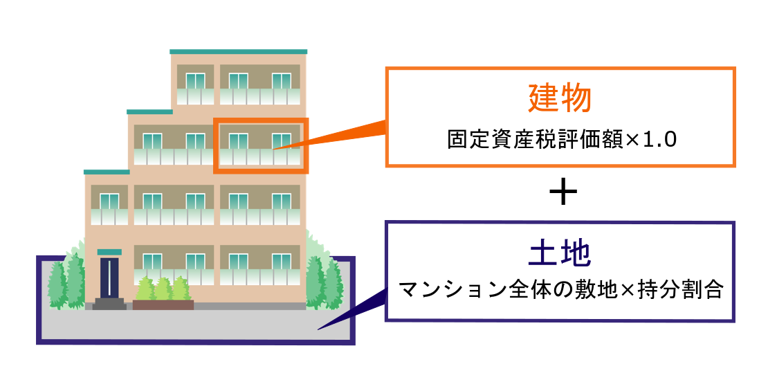 マンションの相続税評価の計算方法