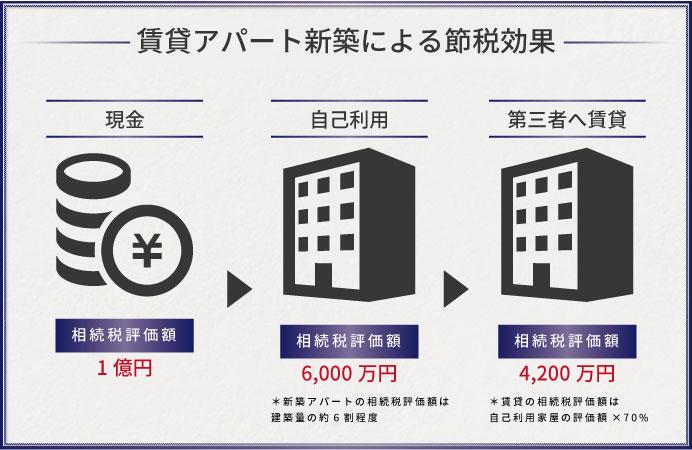 賃貸アパート新築による節税効果