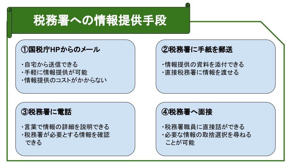 税務署への情報提供手段