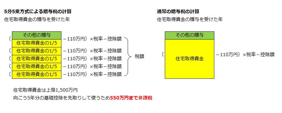 5分5乗方式による贈与税の計算と通常の贈与税の計算