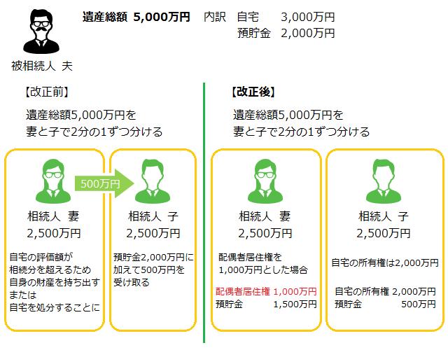 配偶者居住権が創設される前の遺産分割(改正前)と、配偶者居住権を活用した遺産分割(改正後)