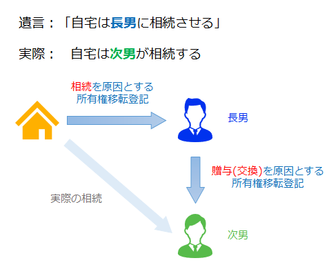 被相続人→長男→次男の二段階の移転登記