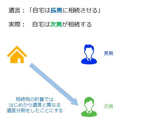 被相続人→次男(相続税の計算では始めから遺書と異なる遺産分割をしたことにする)