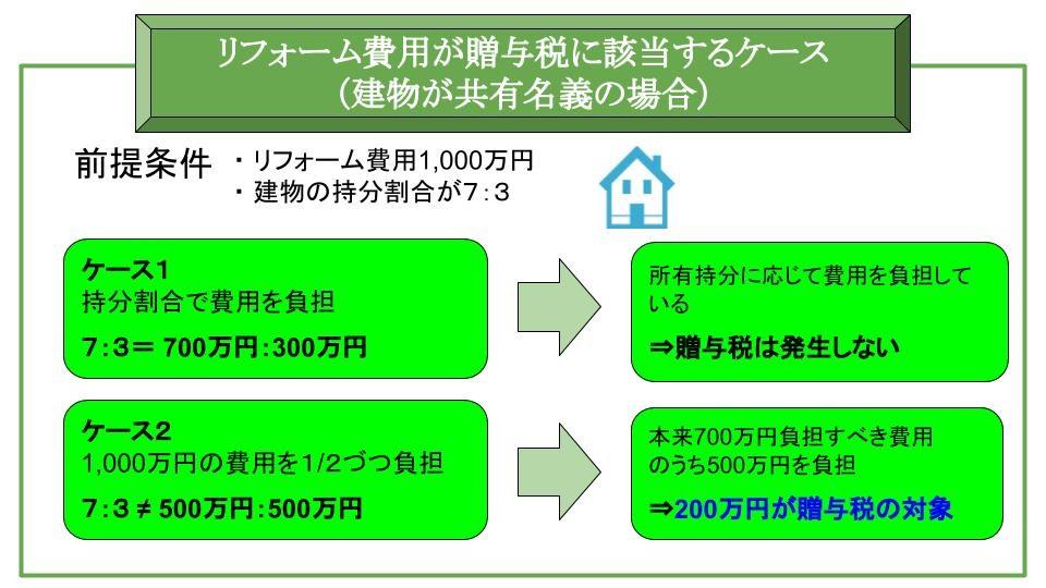 リフォーム費用が贈与税に該当するケース(建物が共有名義の場合)