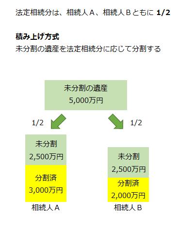 【積み上げ方式】未分割の遺産を法定相続分に応じて分割する