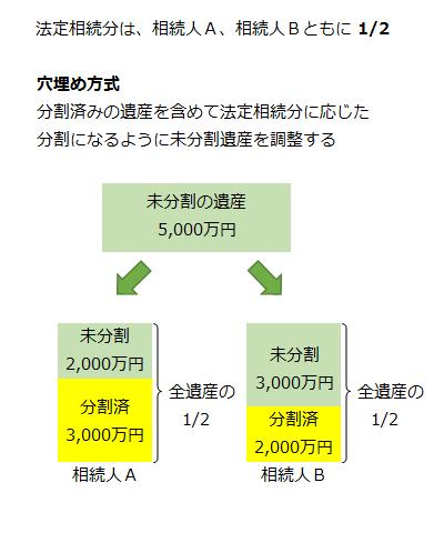 【穴埋め方式】分割済みの遺産を含めて法定相続分に応じた分割になるように未分割遺産を調整する