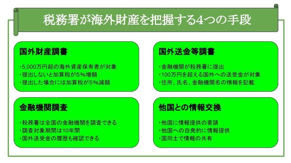 税務署が海外財産を把握する4つの手段