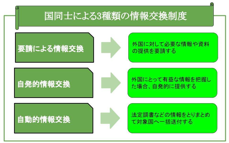 国同士による3種類の情報交換制度