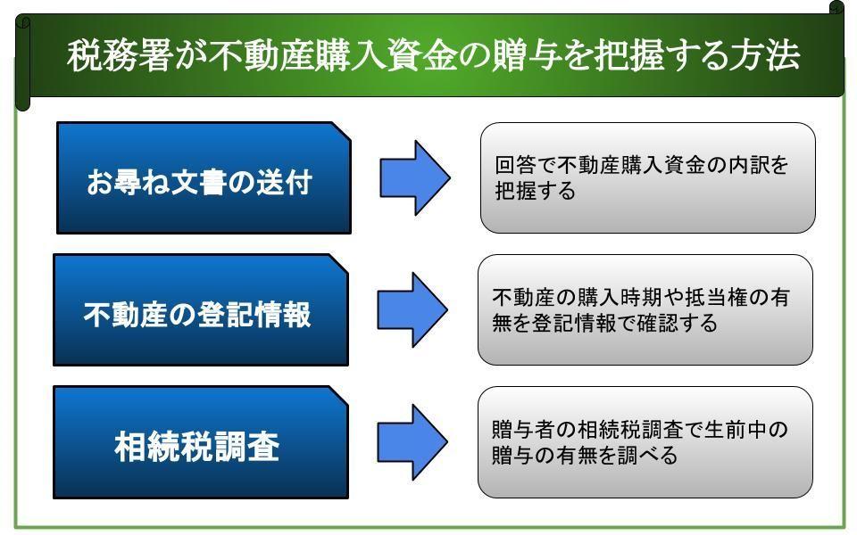 税務署が不動産購入資金の贈与税を把握する方法