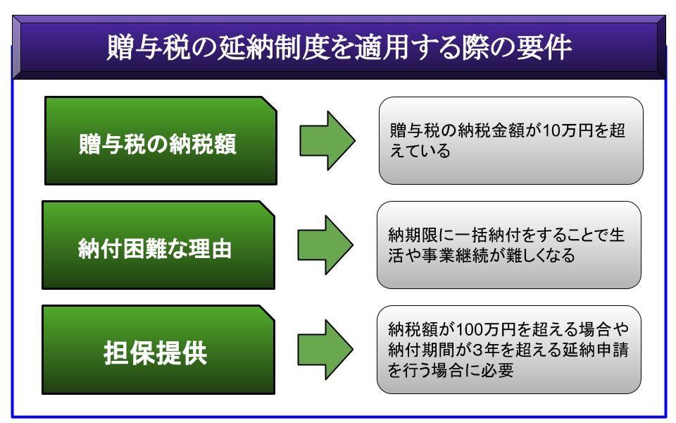 贈与税の延納制度を適用する際の要件