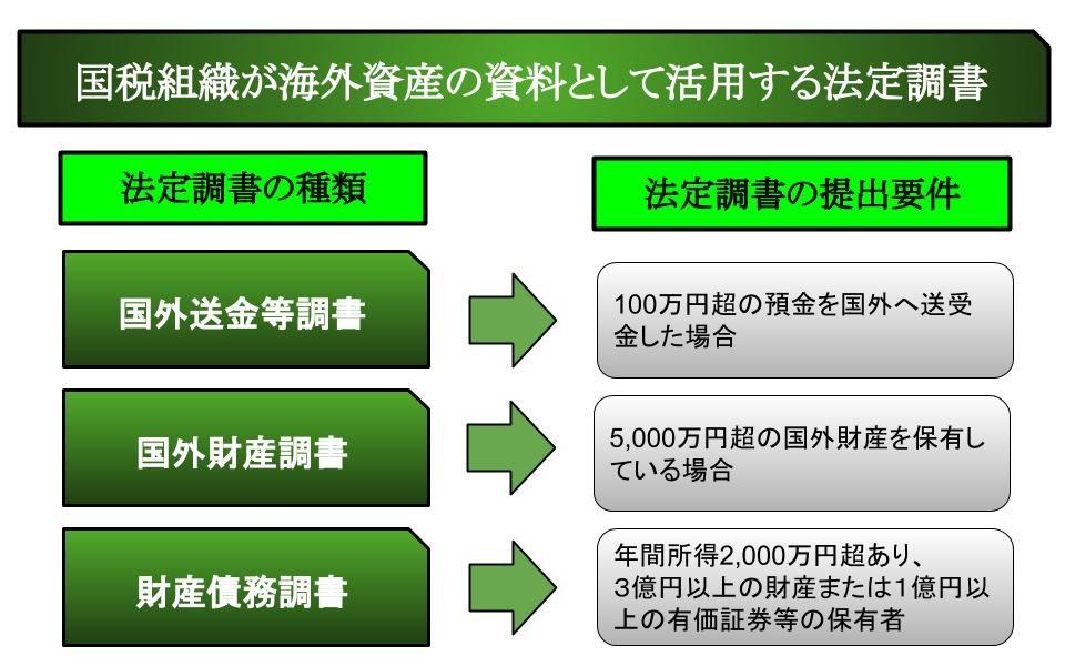 国税組織が海外資産の資料として活用する法定調書