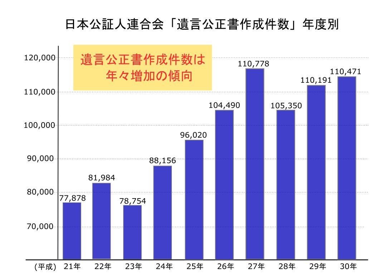 日本公証人連合会「遺言公正書作成件数」年度別