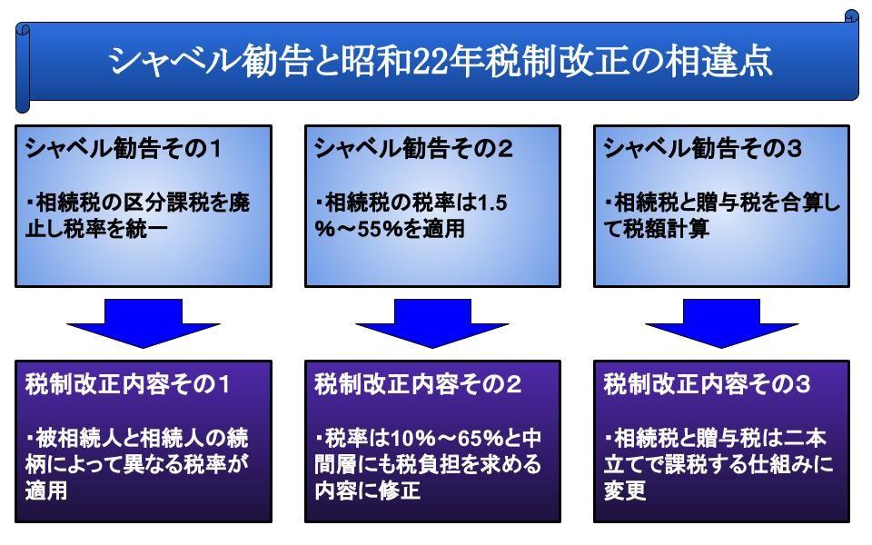シャベル勧告と昭和22年税制改正の相違点