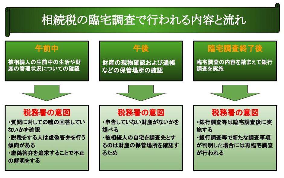 相続税の臨宅調査で行われる内容と流れ