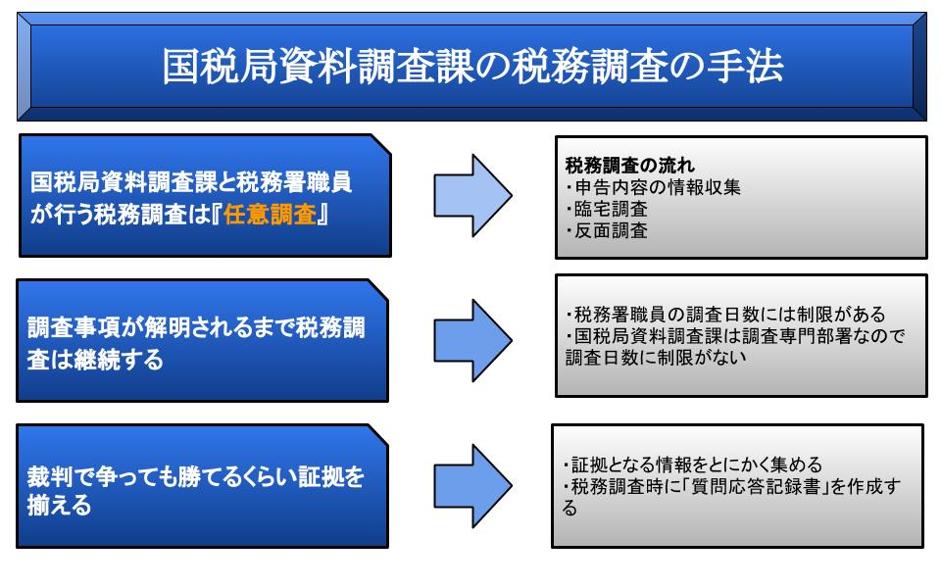 国税局資料調査課の税務調査の手法