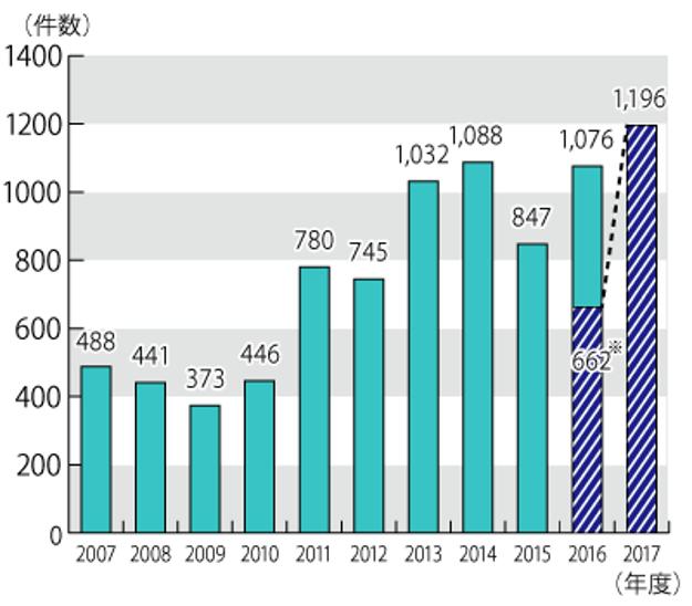 原野商法に関する年度別相談件数