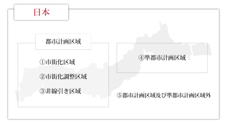 都市計画制度における土地区分