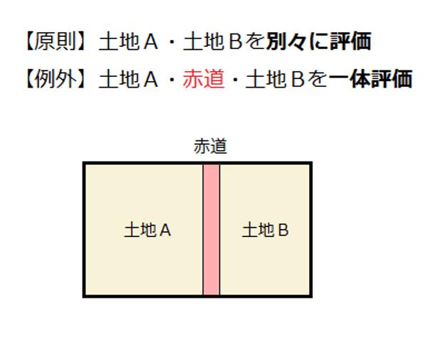 赤道を挟んで土地A土地Bがある場合:【原則】土地A・土地Bを別々に評価【例外】土地A・赤道・土地Bを一体評価