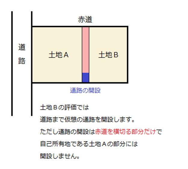 赤道を隔てた一方の所有地が建築基準法上の道路に接していない(土地B)場合:土地Bの評価では道路まで仮想の通路を解説します。ただし通路の開設は赤道を横切る部分だけで自己所有地である土地Aの部分には解説しません。