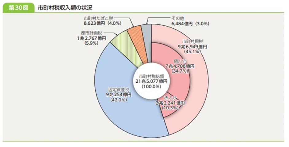 市町村税収入額の状況