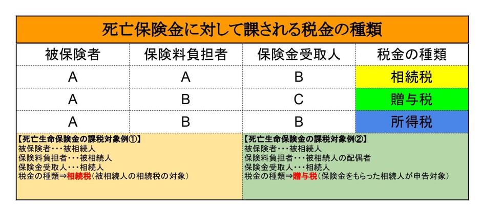 死亡保険金に対して課される税金の種類
