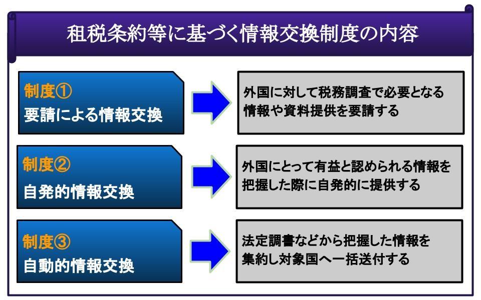 租税条約等に基づく情報交換制度の内容
