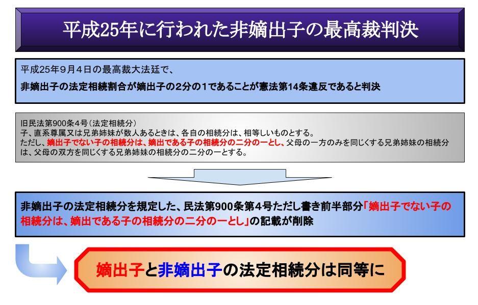 平成25年に行われた非嫡出子の最高裁判決