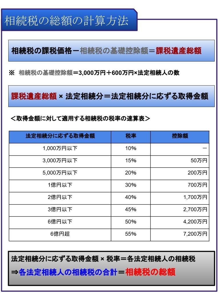 相続税の総額の計算方法