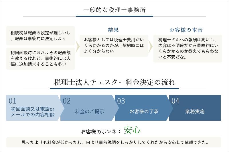 相続税申告の契約から完了までの流れ比較