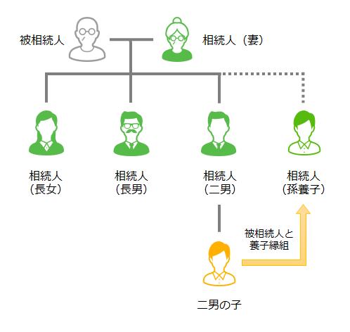 本事案における相続人関係図