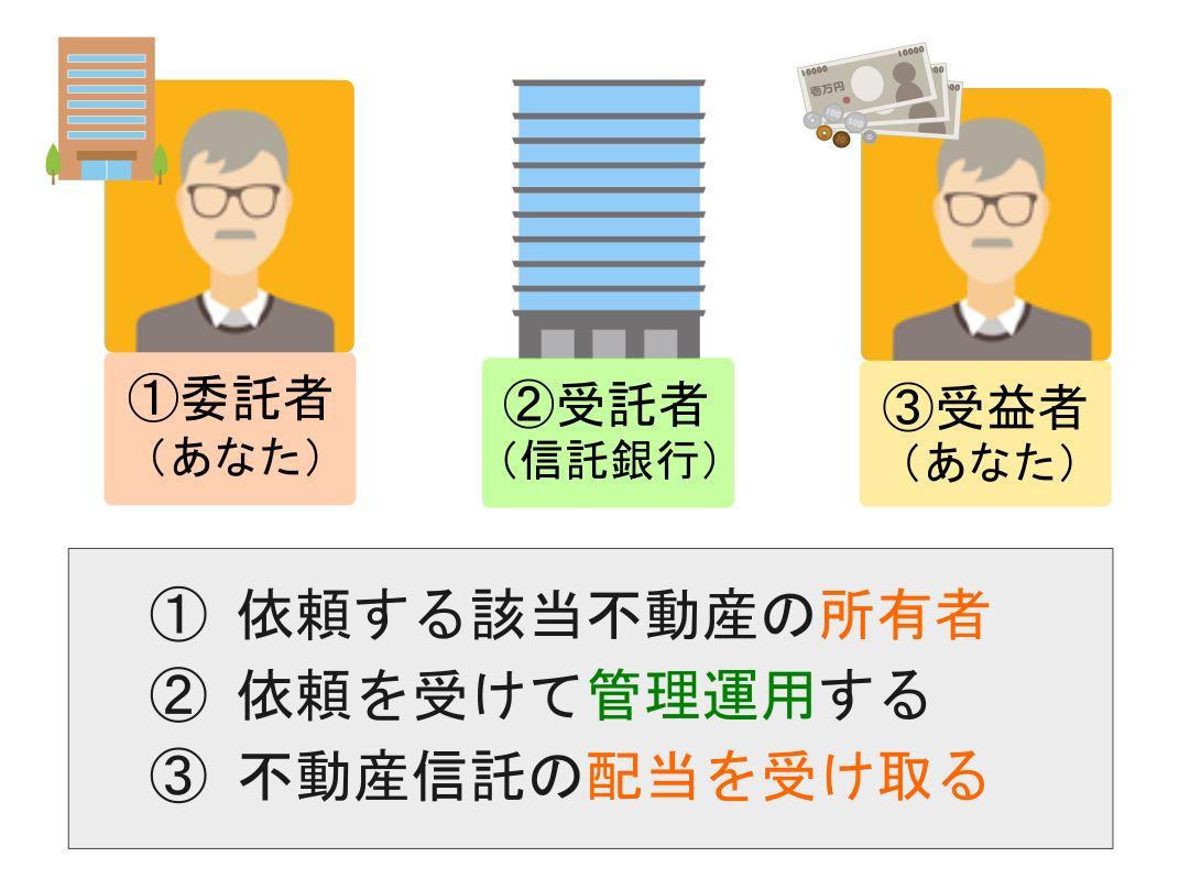 不動産信託における委託者・受託者・受益者の役割