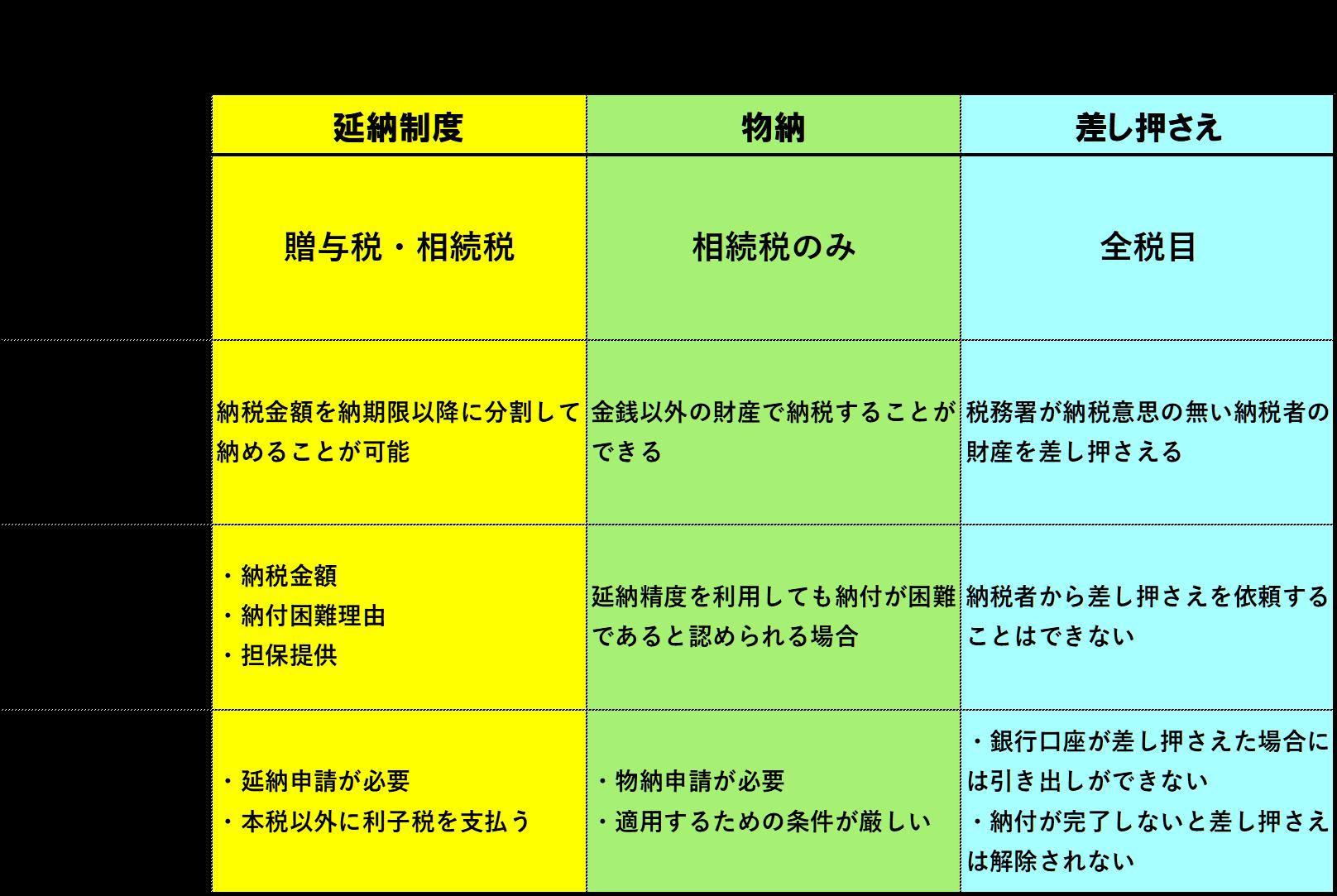 物納・延納・差し押さえの特徴と相違点