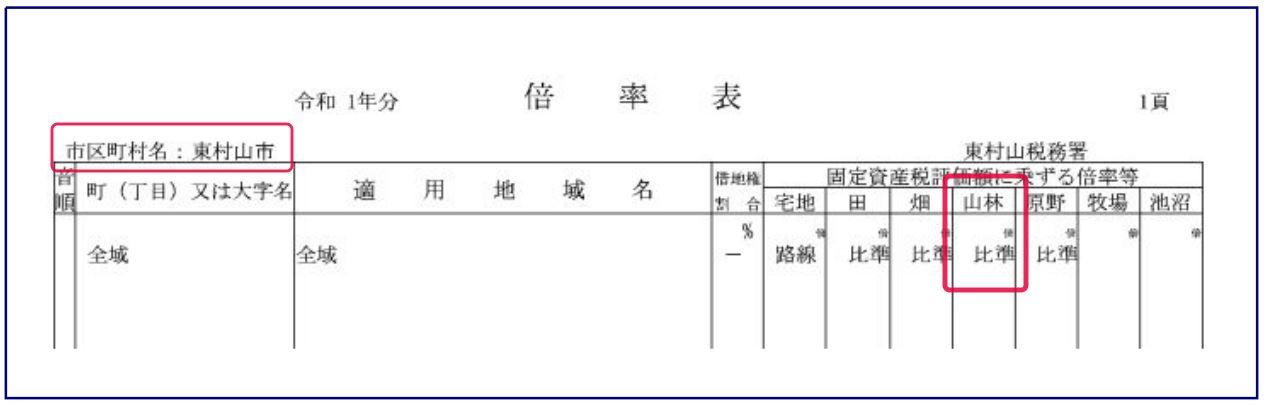 倍率表(東村山市)