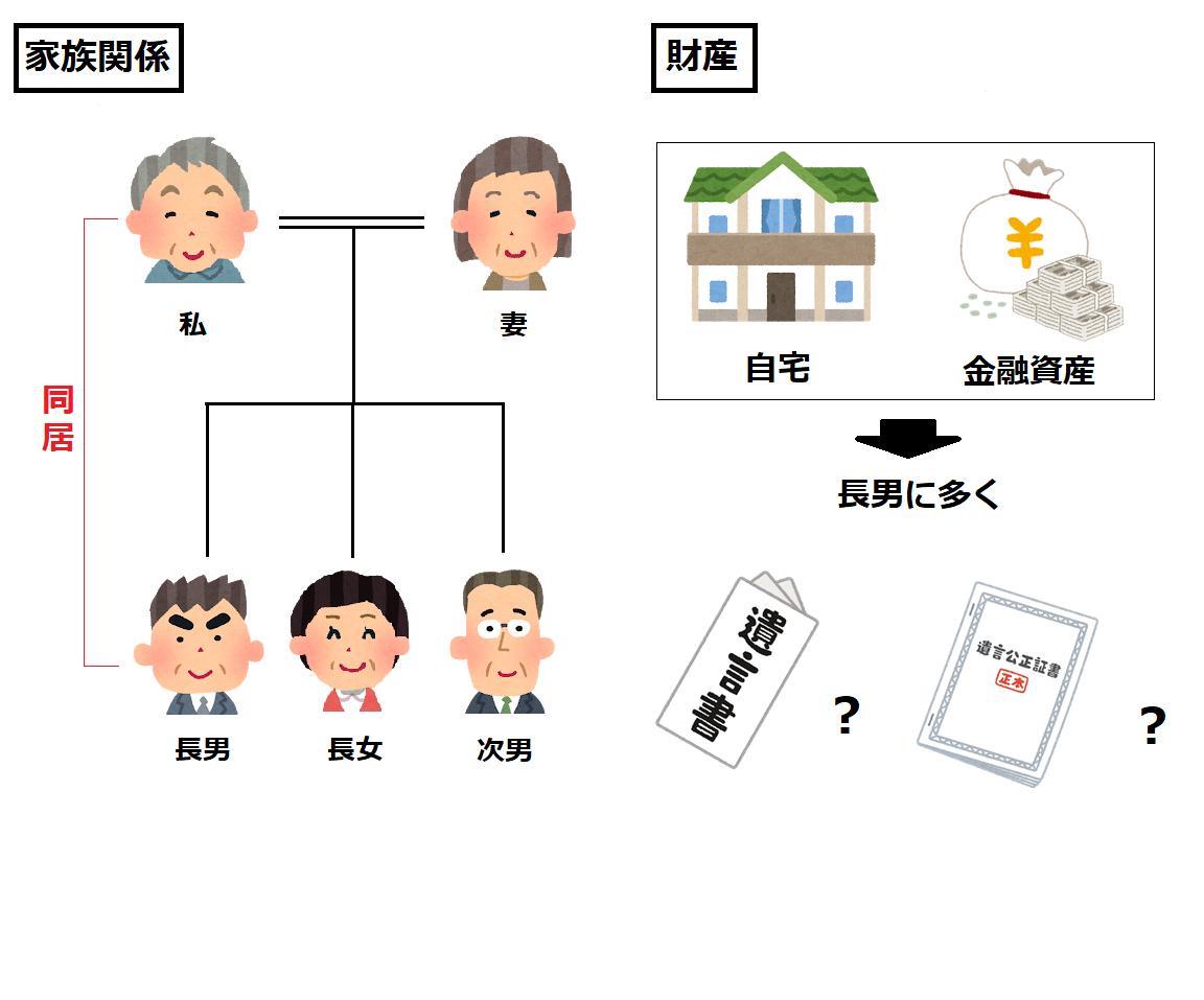 家族関係と財産