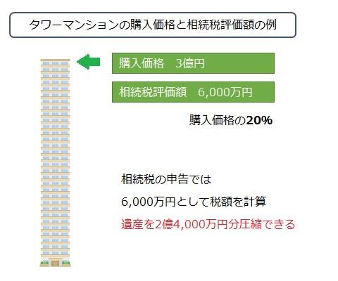 タワーマンションの購入価格と相続税評価額の例