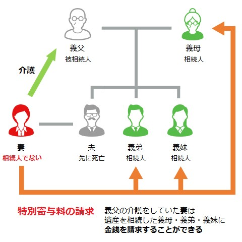 例)被相続:義父、相続人:義母、義弟、義妹で夫は先に死亡。義父の介護をしていた妻(相続人でない)は遺産を相続した義母・義弟・義妹に金銭を請求することができる