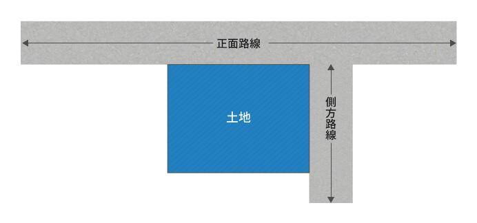 角地のある正面路・側方路線の図