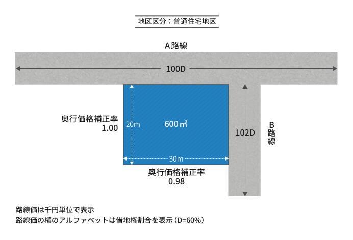角地のある正面路線の図
