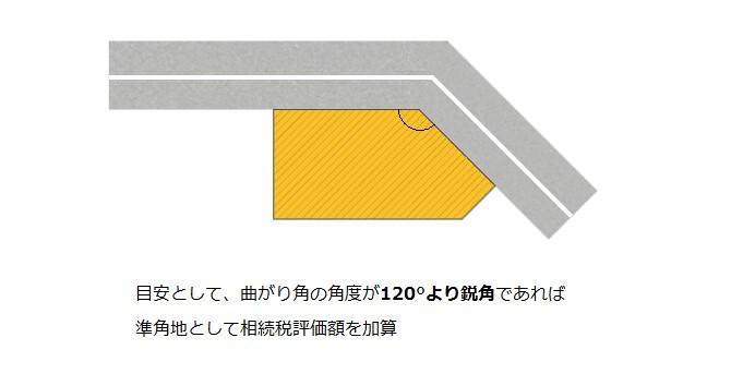 目安として、曲がり角の角度が120度より鋭角であれば準角地として相続税評価額を加算