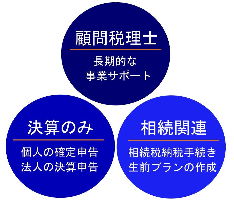 税理士の3つの業務(顧問税理士・決算・相続関連)