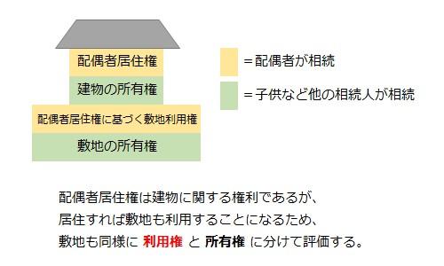 配偶者書住建は建物に関する権利であるが、居住すれば敷地も利用することになるため、敷地も同様に利用権と所有権に分けて評価する