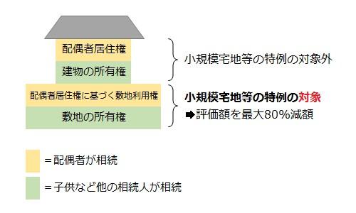 配偶者居住権、建物の所有権=小規模宅地等の特例の対象外。配偶者居住権に基づく敷地利用権、敷地の所有権=小規模宅地等の特例の対象。評価額を最大80%減額