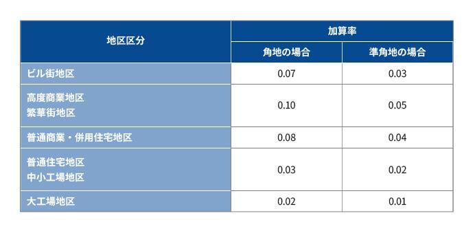 財産評価基本通達 付表2 側方路線影響加算率表