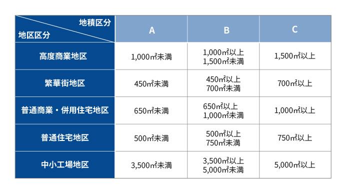 財産評価基本通達 付表4 地積区分表