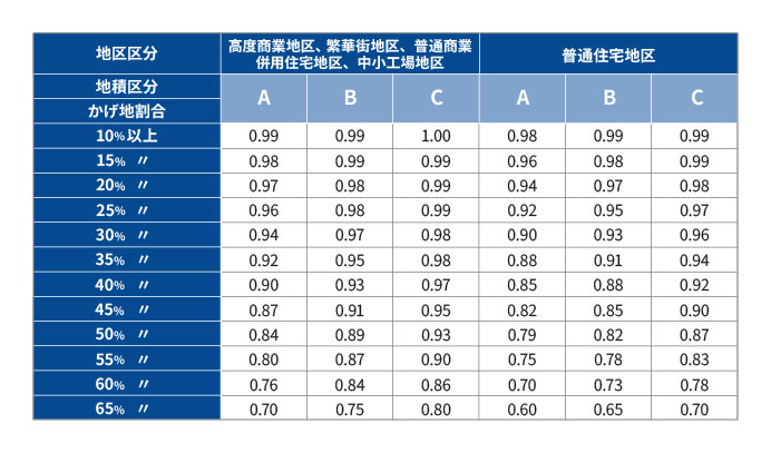財産評価基本通達 付表5 不整形地補正率表