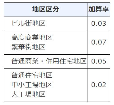 財産評価基本通達 付表3 二方路線影響加算率表