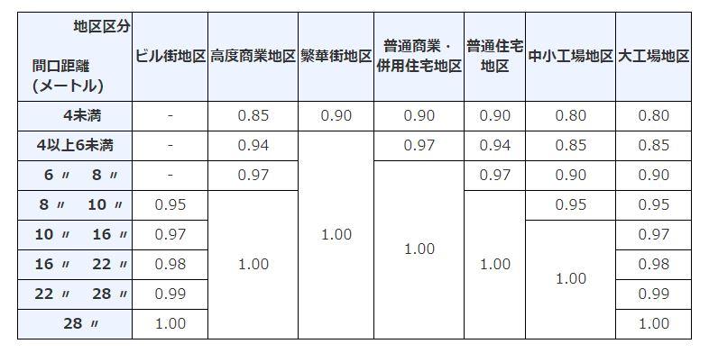 財産評価基本通達 付表6 間口狭小補正率表