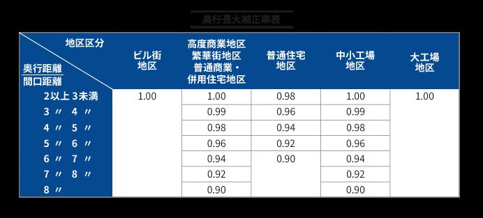 財産評価基本通達 付表7 奥行長大補正率表