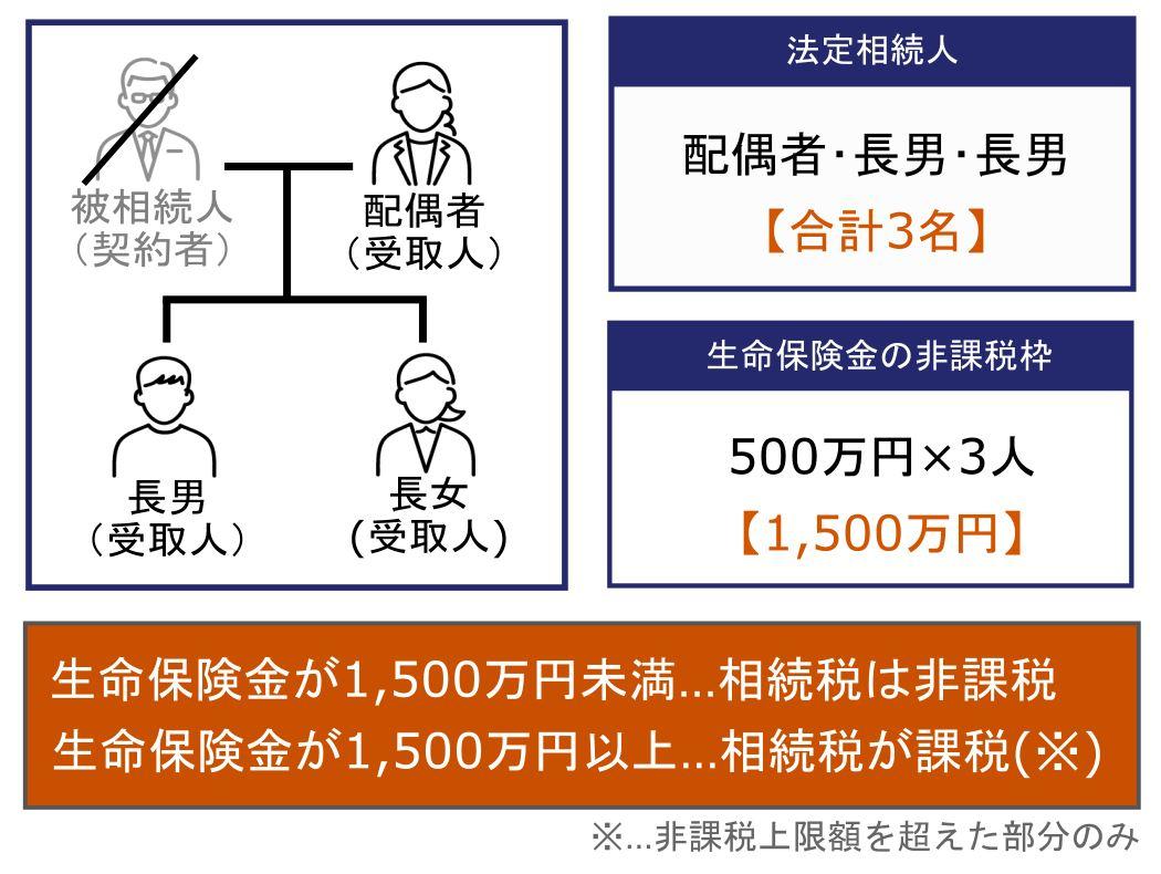 3.生命保険金の非課税枠