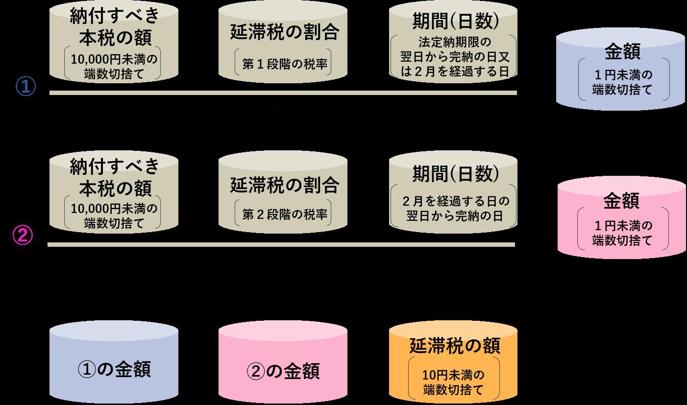 国税庁_延滞税の計算方法